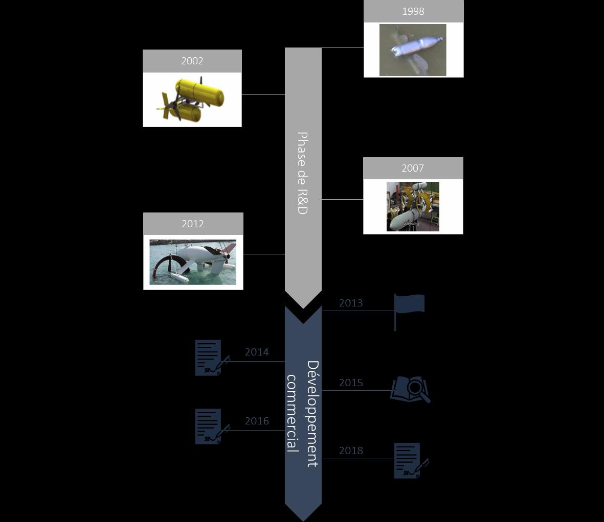 Blue Shark Power System Historique